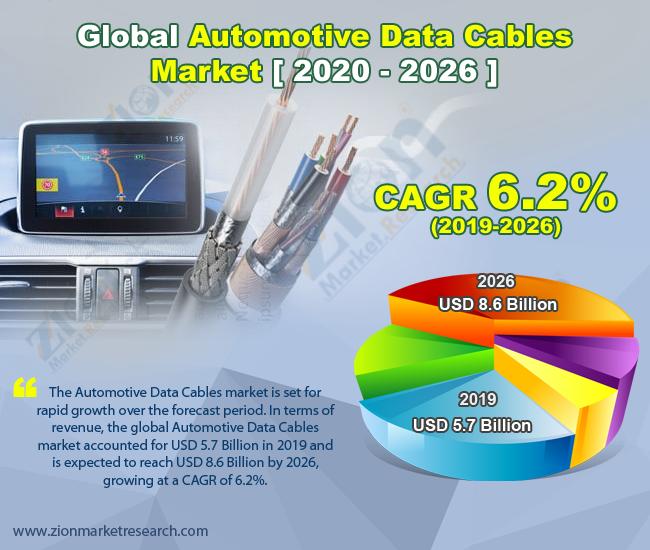 Global Automotive Data Cables Market