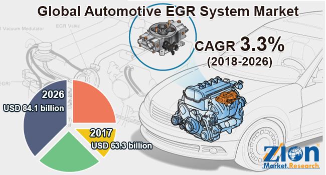 Global Automotive EGR System Market