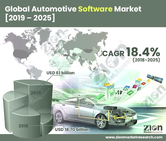 Global Automotive Software Market