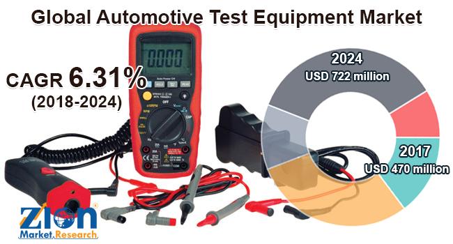 Global Automotive Test Equipment Market