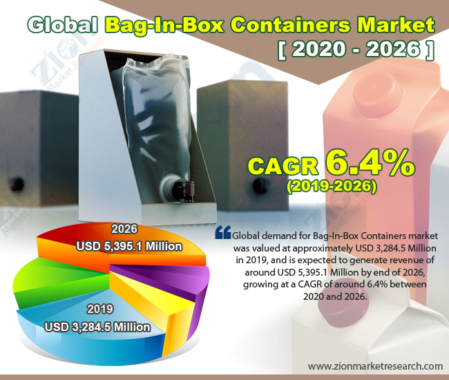 Global Bag-In-Box Containers Market