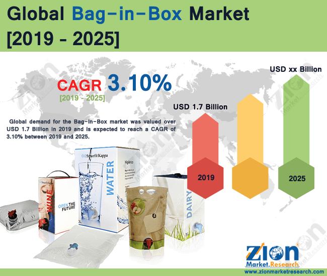 Bag-in-Box Market