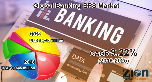 Global Banking BPS Market