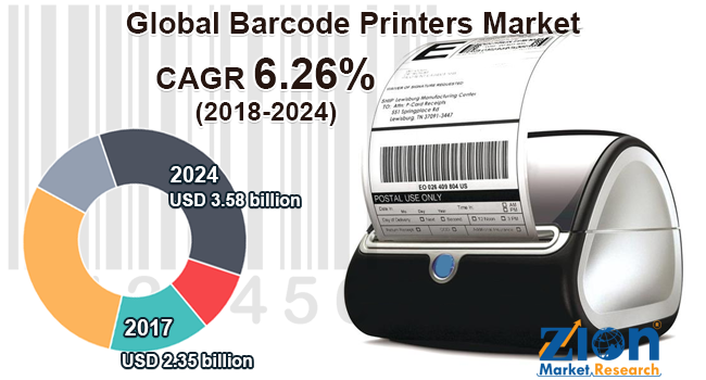 Global Barcode Printers Market