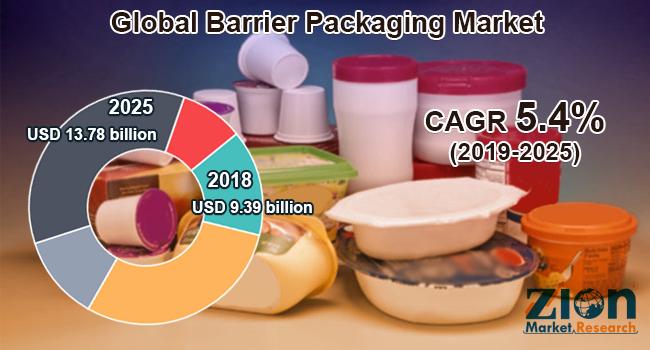 Global Barrier Packaging Market