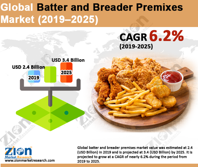 Batter and Breader Premixes