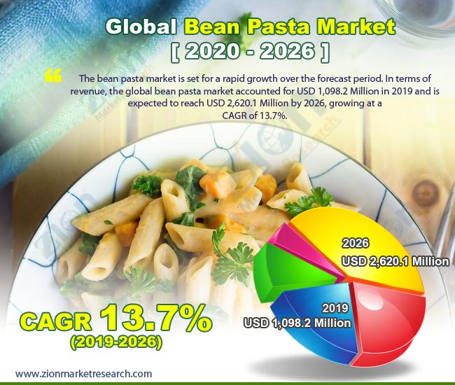 Global Bean Pasta Market