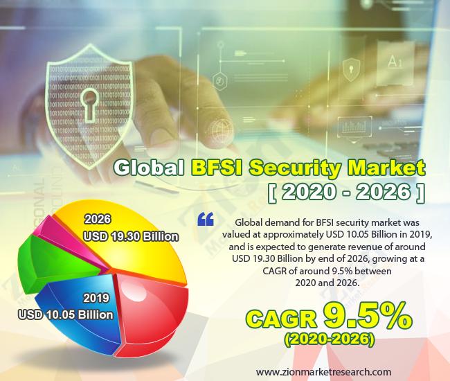 Global BFSI Security Market