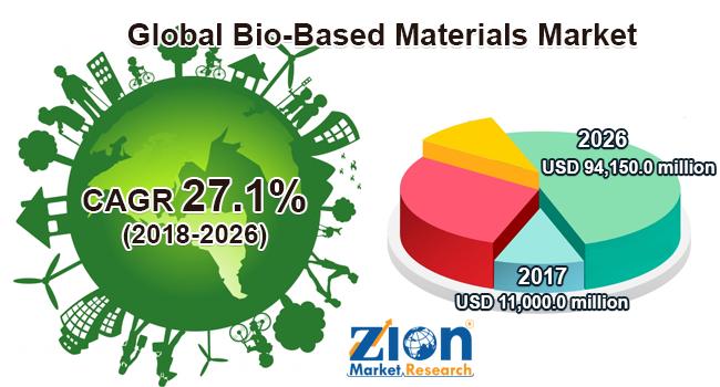Bio-Based Materials Market