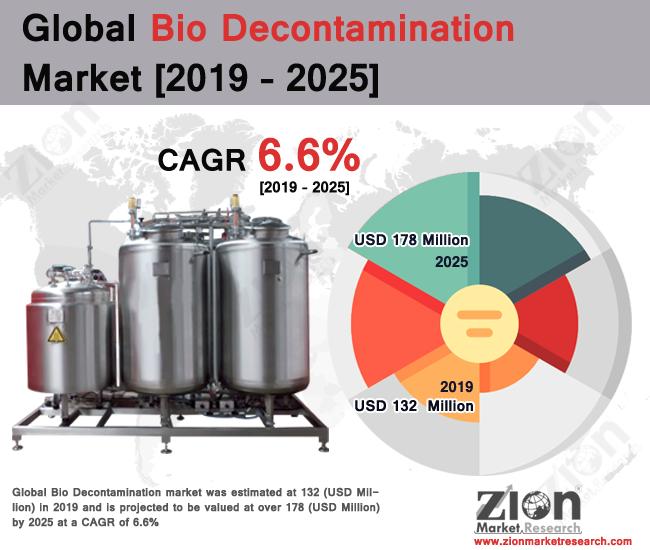 Global Bio Decontamination Market