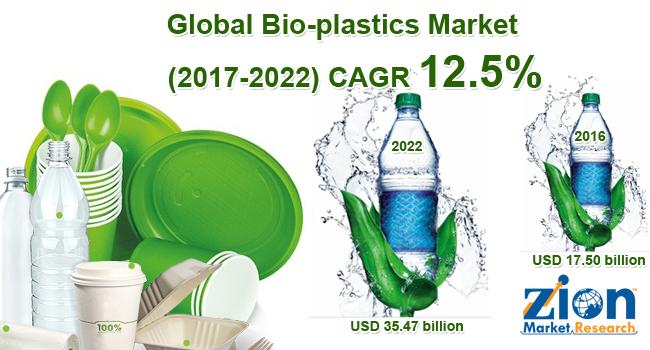 Bio plastics Market
