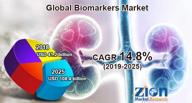 Global Biomarkers Market