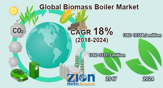 Global Biomass Boiler Market