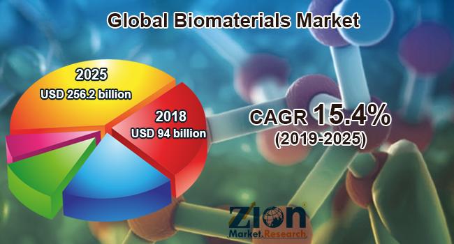 Global Biomaterials Market