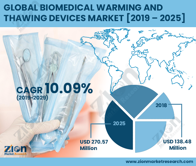 Biomedical Warming and Thawing Devices Market