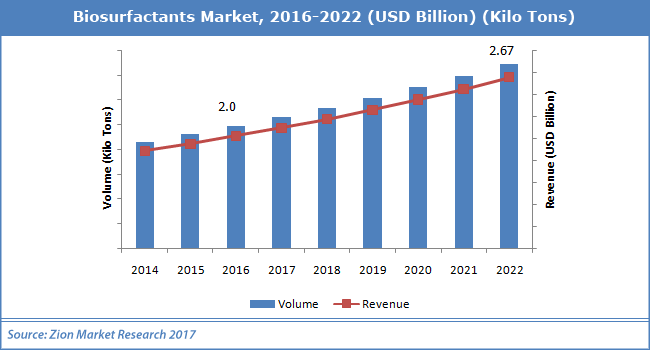 Biosurfactants-Market