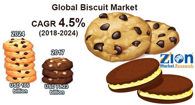 Global Biscuit Market