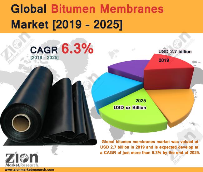 Bitumen Membranes Market
