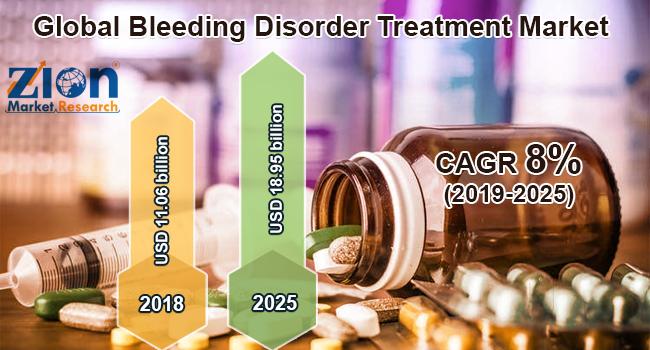 Global Bleeding Disorder Treatment Market