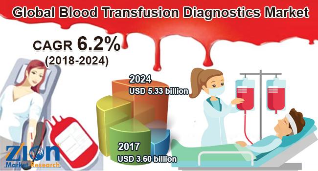 /Blood-Transfusion-Diagnostics-Market.png