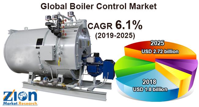 Global Boiler Control Market