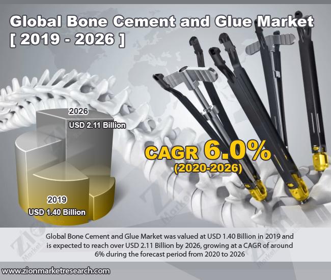 Bone Cement and Glue Market