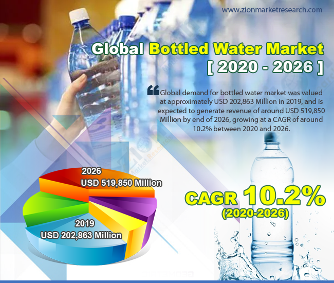 Global Bottled Water Market
