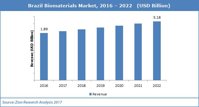 Brazil-Biomaterials-Market