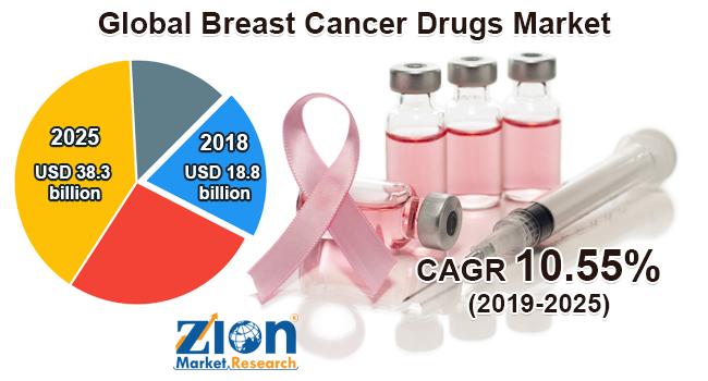 Global Breast Cancer Drugs Market