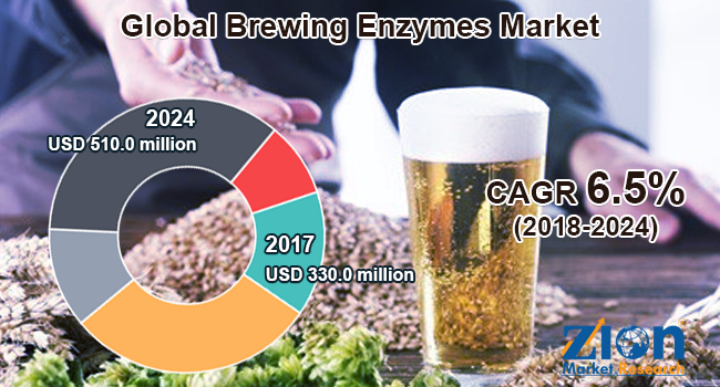 Brewing-Enzymes-Market.png