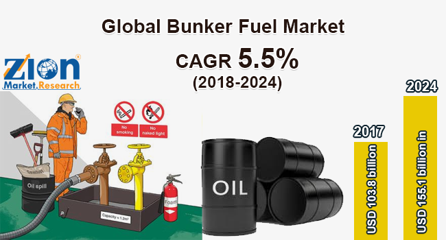 Global Bunker Fuel Market Size, Share, Demand, By
