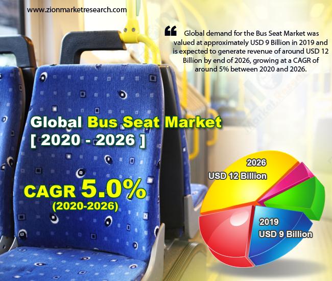 Global Bus Seat Market