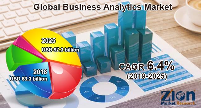 Global Business Analytics Market