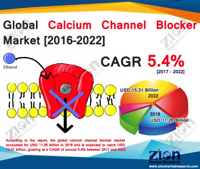 Calcium Channel Blocker Market