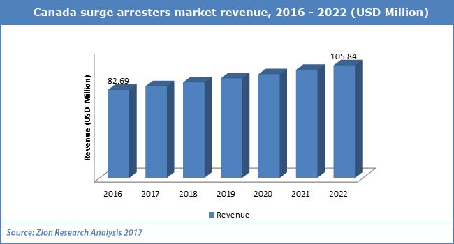 Canada-surge-arresters-market-revenue