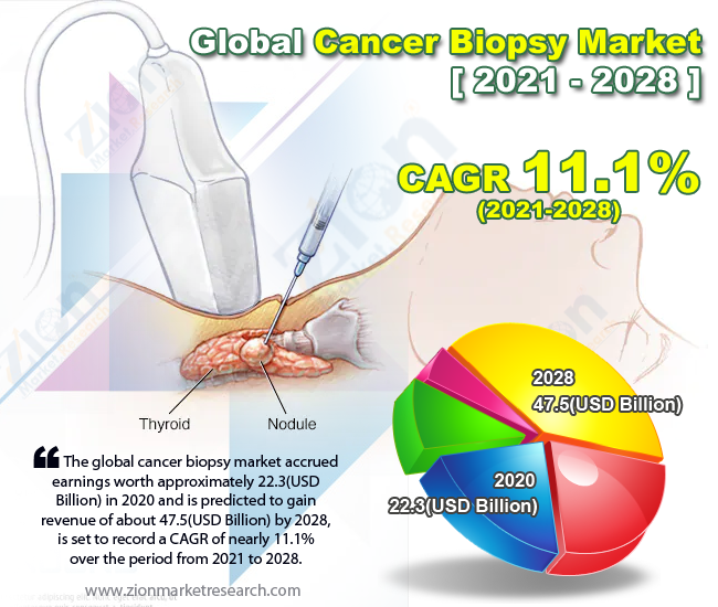 Global Cancer Biopsy Market