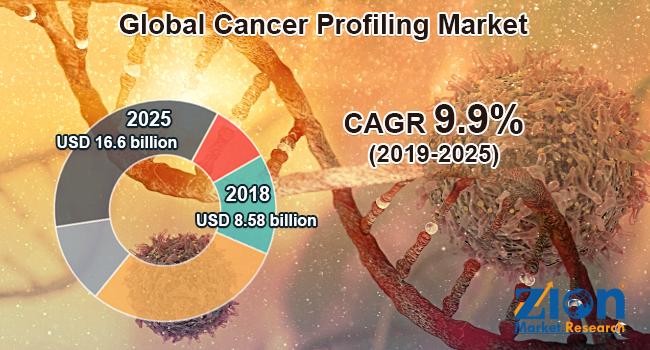 Global Cancer Profiling Market