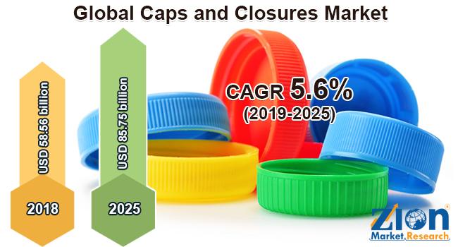 Global Caps and Closures Market