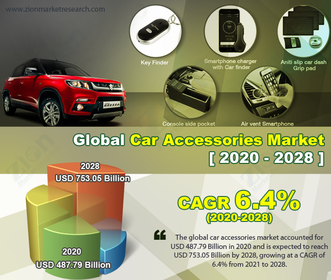 Global Car Accessories Market