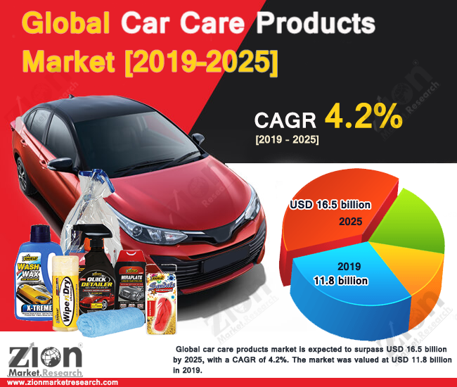 Global Car Care Products Market