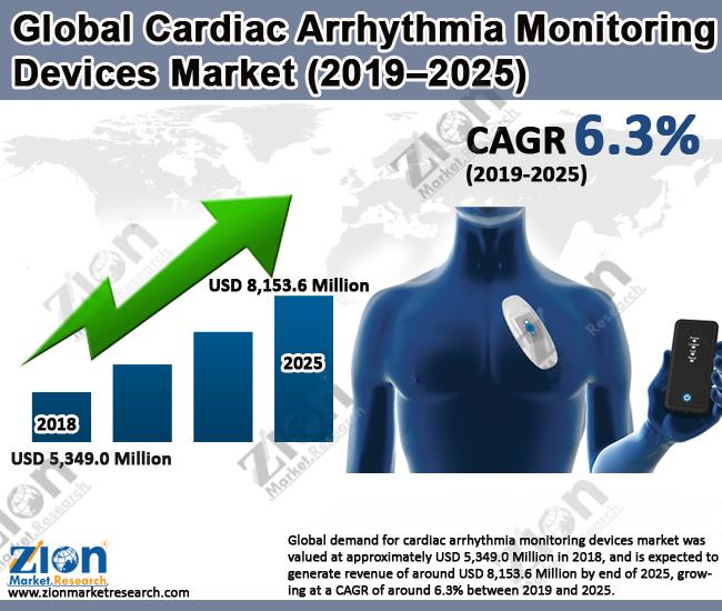 Global Cardiac Arrhythmia Monitoring Devices Market
