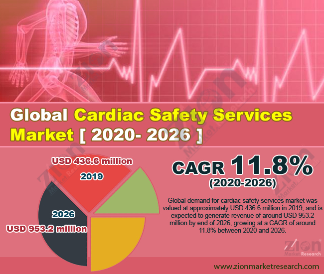 Global Cardiac Safety Services Market