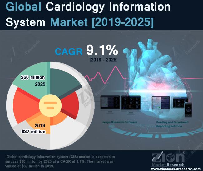 Global Cardiology Information System (CIS) Market
