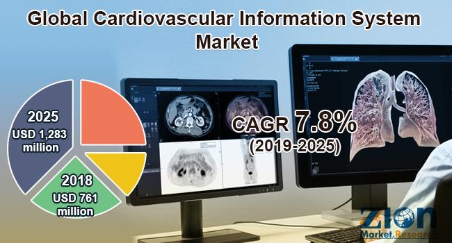 Global Cardiovascular Information System Market