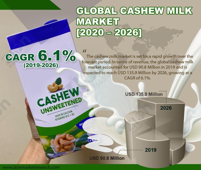 Global Cashew Milk Market