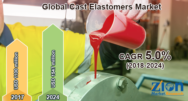 Global Cast Elastomers Market