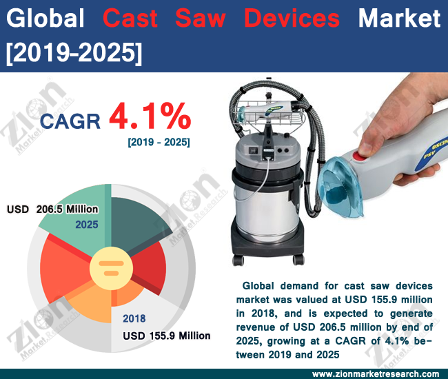 Global Cast Saw Devices Market