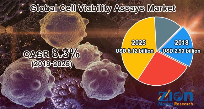 Global Cell Viability Assays Market
