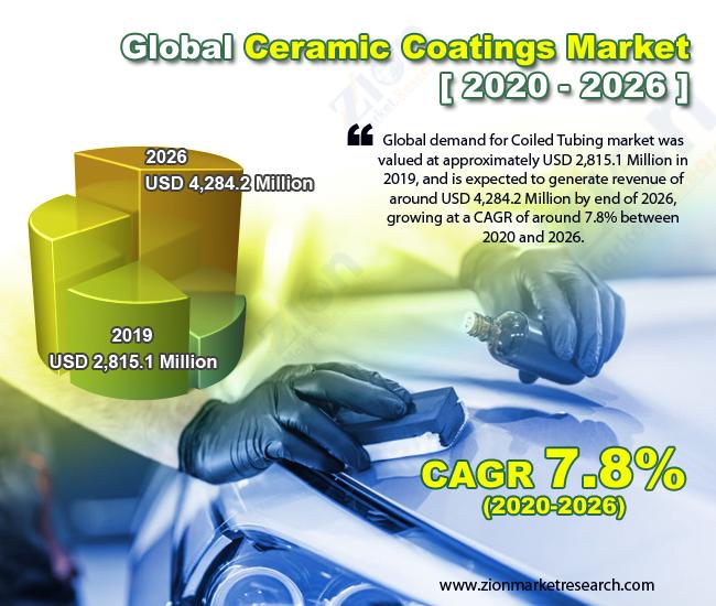 Global Ceramic Coatings Market
