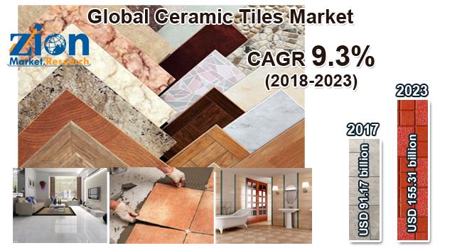 Global Ceramic Tiles Market
